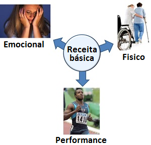 EFT Basic Recipe uses